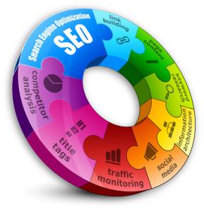 SEM SEO Digital Marketing Training